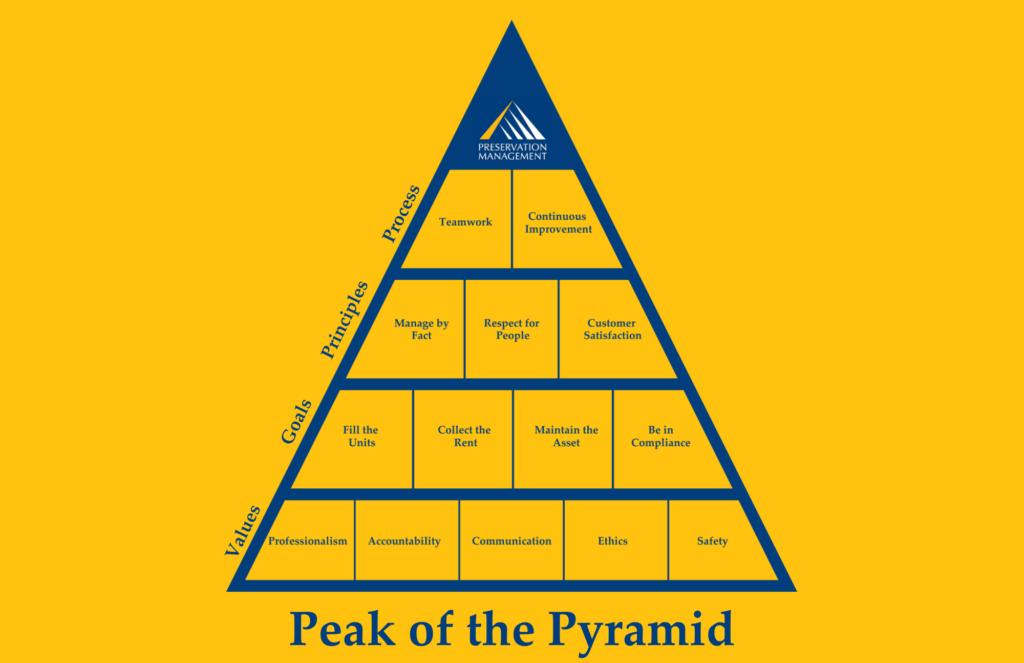 PMI Pyramid of Success