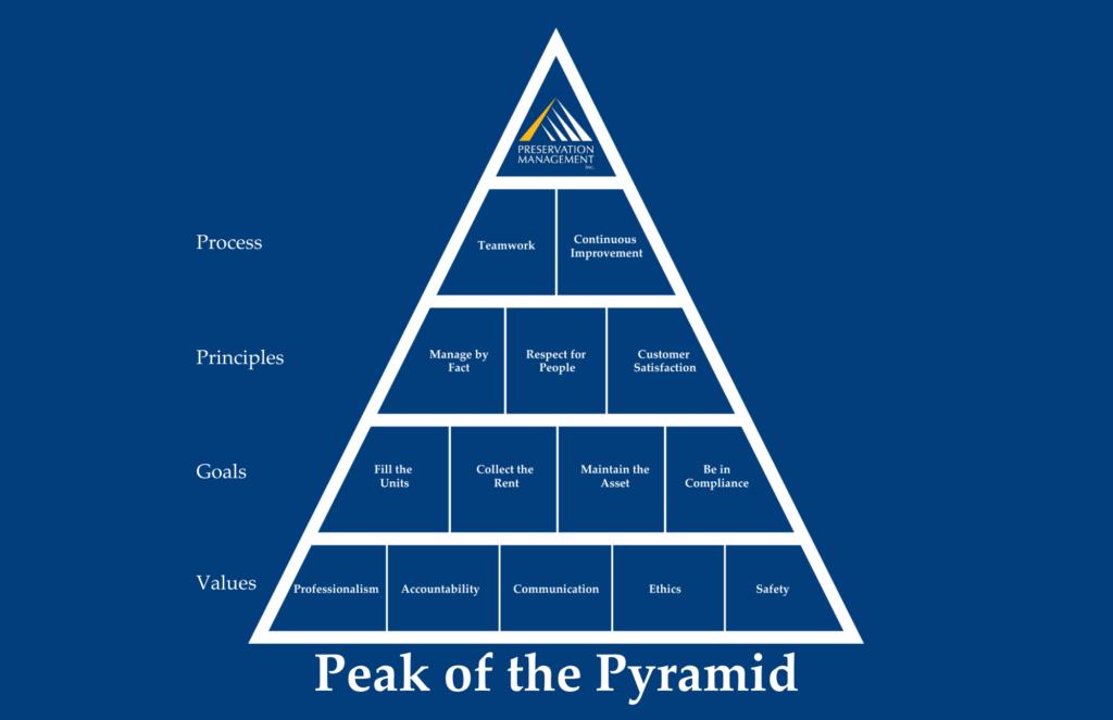 Peak of the pyramid